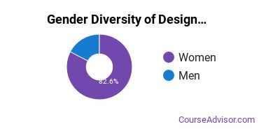 UMN Twin Cities Gender Breakdown of Design & Applied Arts Bachelor's Degree Grads