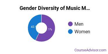 Mizzou Gender Breakdown of Music Master's Degree Grads