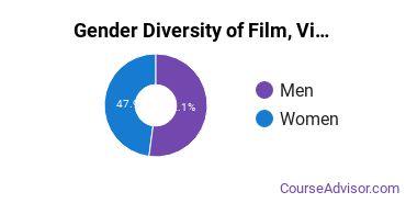 UNLV Gender Breakdown of Film, Video & Photographic Arts Bachelor's Degree Grads