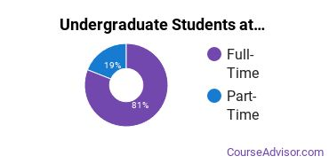 Full-Time vs. Part-Time Undergraduate Students at  UNA