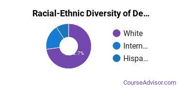 Racial-Ethnic Diversity of Design & Applied Arts Majors at University of Oregon