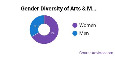USC Gender Breakdown of Arts & Media Management Master's Degree Grads