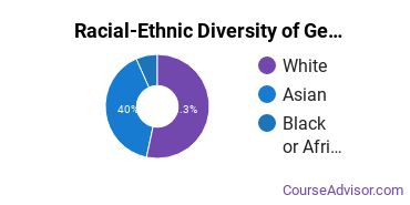 Racial-Ethnic Diversity of General Visual & Performing Arts Majors at University of Southern California