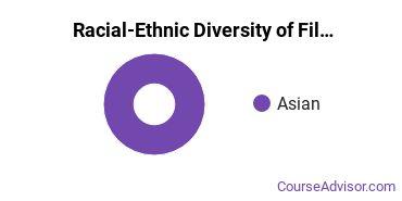 Racial-Ethnic Diversity of Film, Video & Photographic Arts Majors at University of Washington - Seattle Campus