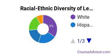 Racial-Ethnic Diversity of Legal Professions Majors at University of Washington - Tacoma Campus
