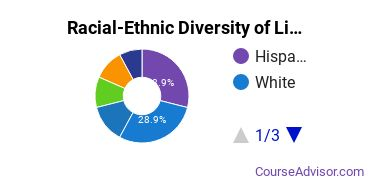 Racial-Ethnic Diversity of Liberal Arts General Studies Majors at University of Washington - Tacoma Campus