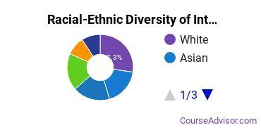 Racial-Ethnic Diversity of International Studies Majors at University of Washington - Tacoma Campus