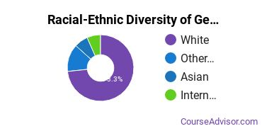 Racial-Ethnic Diversity of Geography & Cartography Majors at University of Washington - Tacoma Campus