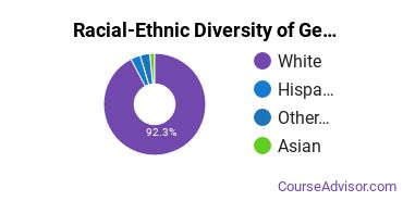 Racial-Ethnic Diversity of General Education Majors at University of Wisconsin - Green Bay