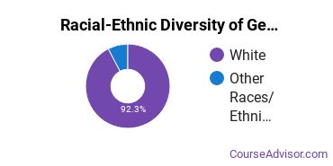 Racial-Ethnic Diversity of General English Literature Majors at University of Wisconsin - Green Bay