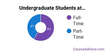 Full-Time vs. Part-Time Undergraduate Students at  University of Wisconsin - Green Bay