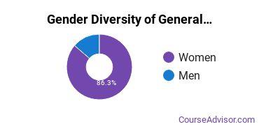 University of Wisconsin - Green Bay Gender Breakdown of General Psychology Bachelor's Degree Grads