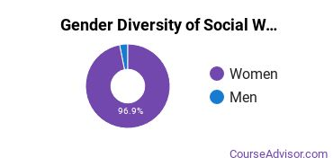 University of Wisconsin - Green Bay Gender Breakdown of Social Work Bachelor's Degree Grads