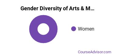 University of Wisconsin - Green Bay Gender Breakdown of Arts & Media Management Bachelor's Degree Grads