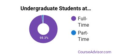 Full-Time vs. Part-Time Undergraduate Students at  Valpo