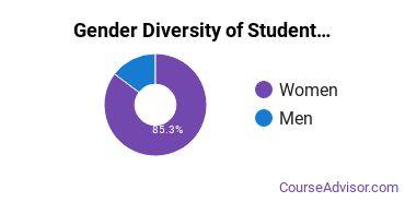 WSC Gender Breakdown of Student Counseling Master's Degree Grads