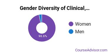 WSC Gender Breakdown of Clinical, Counseling & Applied Psychology Bachelor's Degree Grads