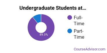 Full-Time vs. Part-Time Undergraduate Students at  WCUPA