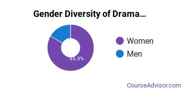 WIU Gender Breakdown of Drama & Theater Arts Bachelor's Degree Grads