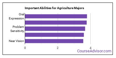 Important Abilities for agriculture and agriculture operations Majors