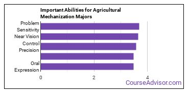 Important Abilities for ag mech Majors