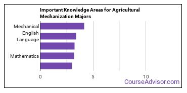 Important Knowledge Areas for Agricultural Mechanization Majors