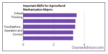Important Skills for Agricultural Mechanization Majors