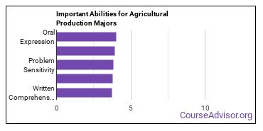 Important Abilities for agricultural production Majors