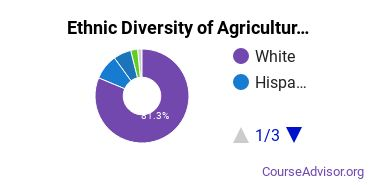 Agricultural Production Majors Ethnic Diversity Statistics