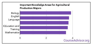 Important Knowledge Areas for Agricultural Production Majors