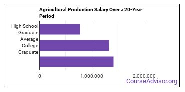 agricultural production salary compared to typical high school and college graduates over a 20 year period