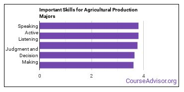 Important Skills for Agricultural Production Majors