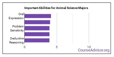 Important Abilities for animal science Majors