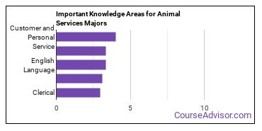 Important Knowledge Areas for Animal Services Majors
