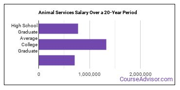 animal services salary compared to typical high school and college graduates over a 20 year period