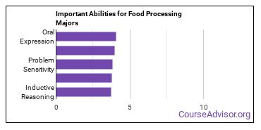 Important Abilities for food processing Majors
