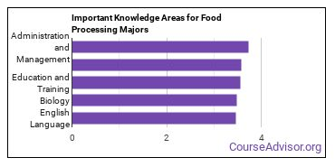 Important Knowledge Areas for Food Processing Majors