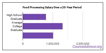 food processing salary compared to typical high school and college graduates over a 20 year period