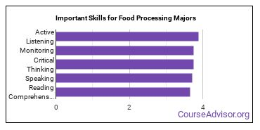 Important Skills for Food Processing Majors