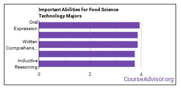 Important Abilities for food science tech Majors