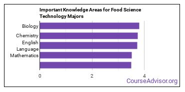 Important Knowledge Areas for Food Science Technology Majors