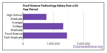food science technology salary compared to typical high school and college graduates over a 20 year period