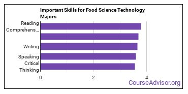 Important Skills for Food Science Technology Majors