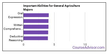 Important Abilities for agriculture Majors