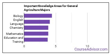 Important Knowledge Areas for General Agriculture Majors