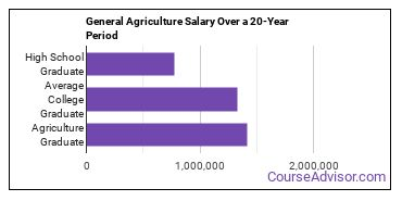 general agriculture salary compared to typical high school and college graduates over a 20 year period