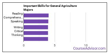 Important Skills for General Agriculture Majors