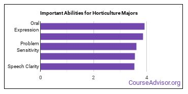 Important Abilities for horticulture Majors