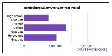horticulture salary compared to typical high school and college graduates over a 20 year period