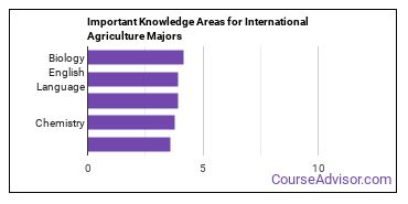 Important Knowledge Areas for International Agriculture Majors